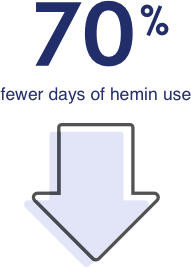 Down arrow representing 70% fewer days of hemin use